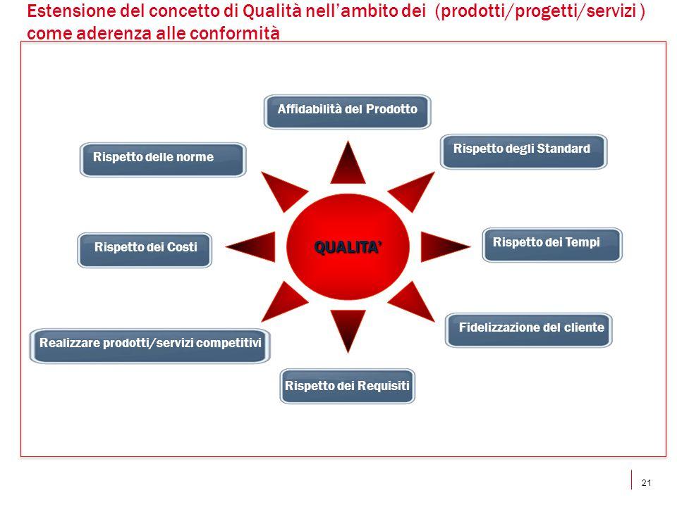 Estensione del concetto di Qualità nell'ambito dei (prodotti/progetti/servizi ) come aderenza alle conformità