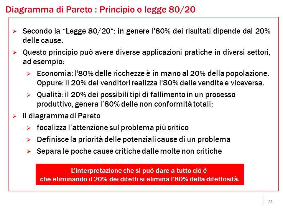 Diagramma di Pareto : Principio o legge 80/20