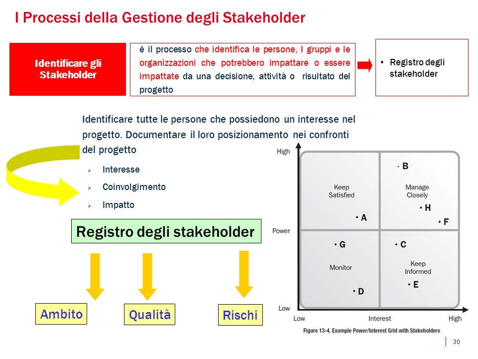 Identificare gli Stakeholder