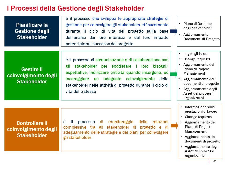 I Processi della Gestione degli Stakeholder