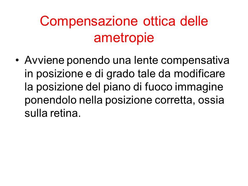 Compensazione ottica delle ametropie