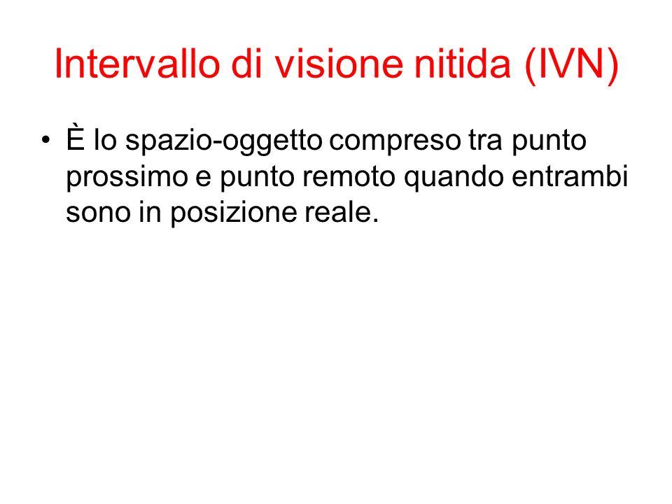 Intervallo di visione nitida (IVN)