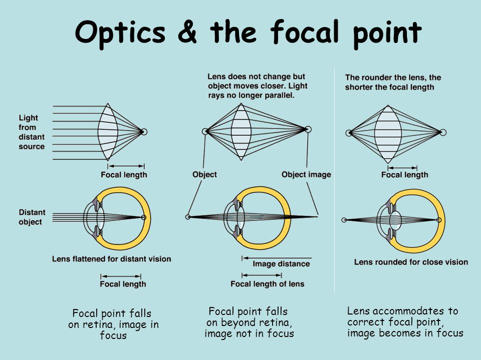 Optics & the focal point