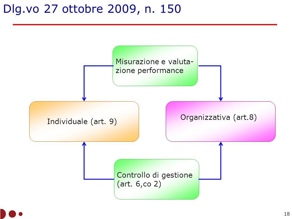 Dlg.vo 27 ottobre 2009, n. 150 Misurazione e valuta- zione performance