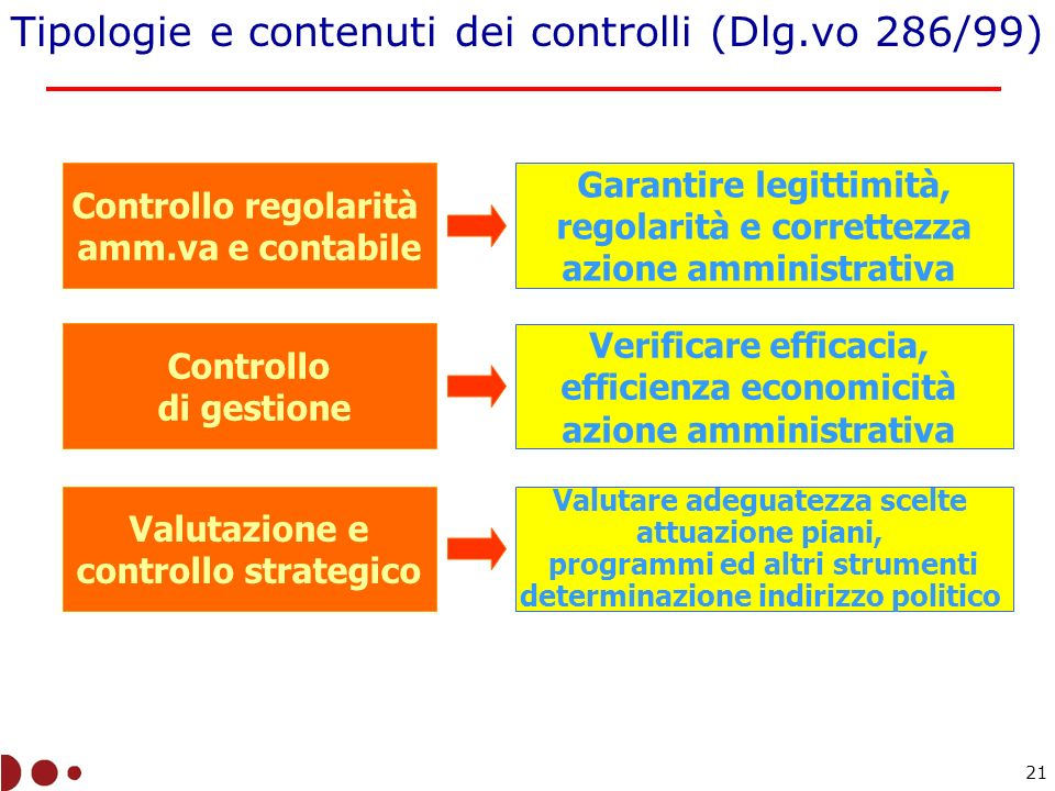 Tipologie e contenuti dei controlli (Dlg.vo 286/99)