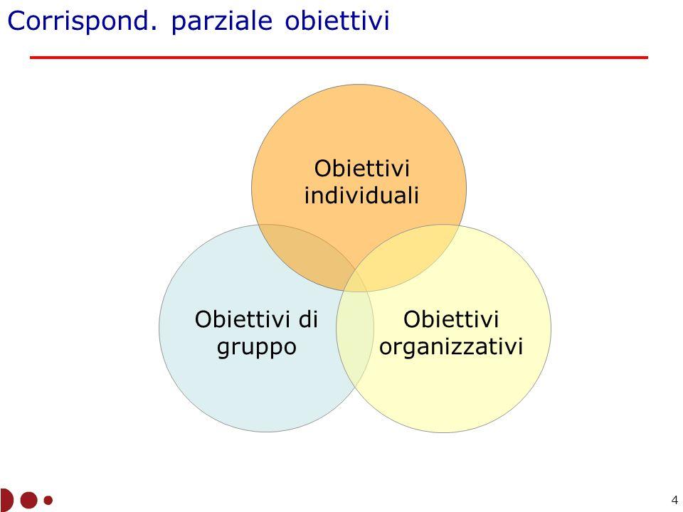 Corrispond. parziale obiettivi