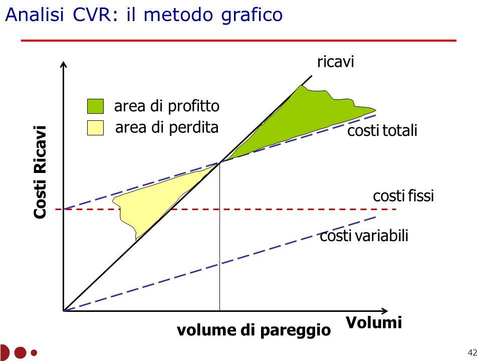 Analisi CVR: il metodo grafico