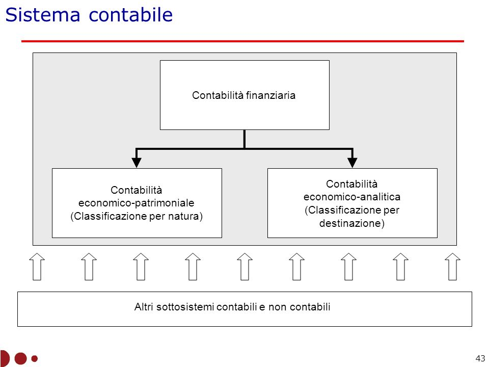 Sistema contabile Contabilità finanziaria Contabilità Contabilità