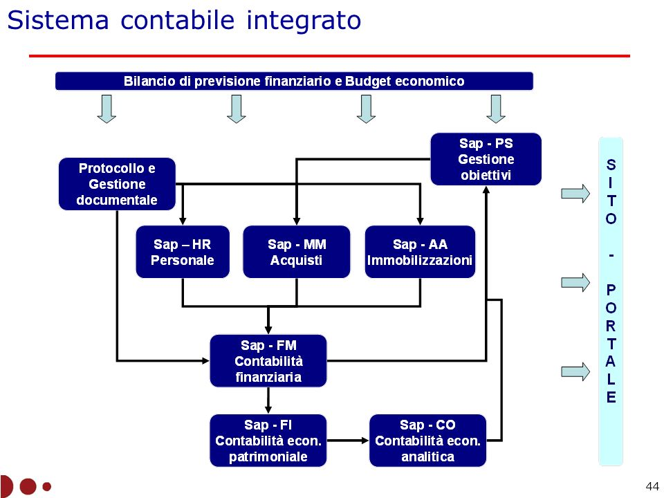 Sistema contabile integrato