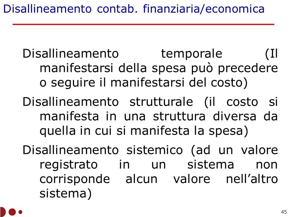 Disallineamento contab. finanziaria/economica