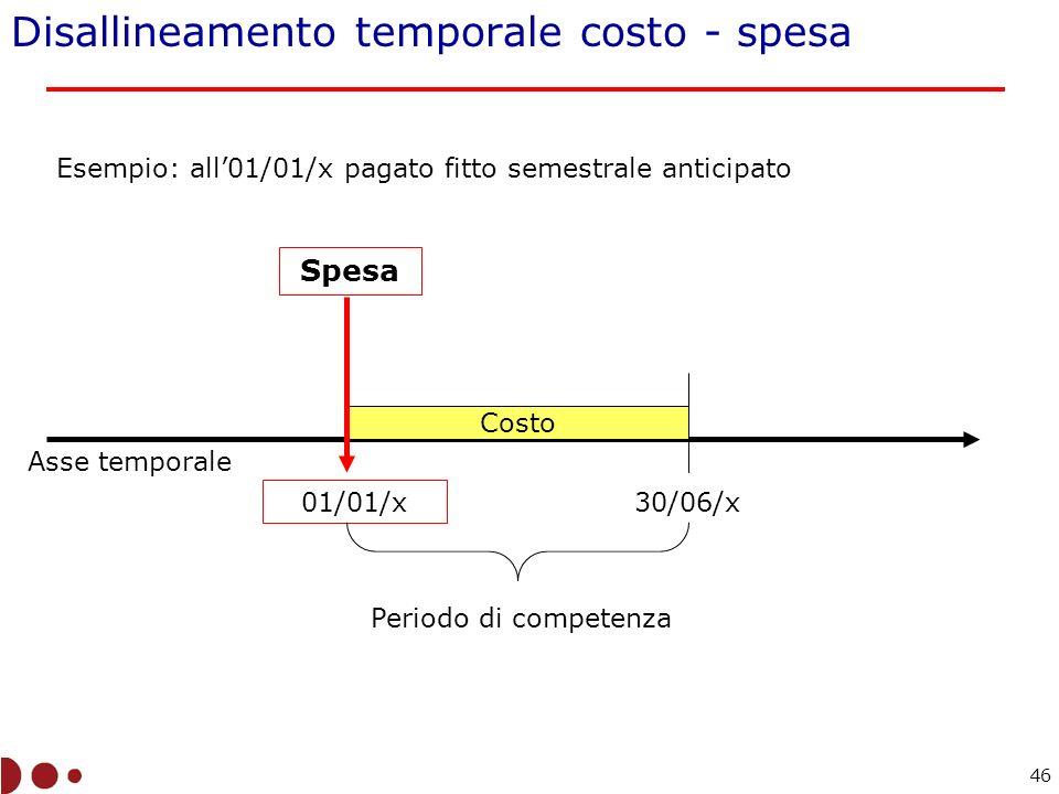Disallineamento temporale costo - spesa