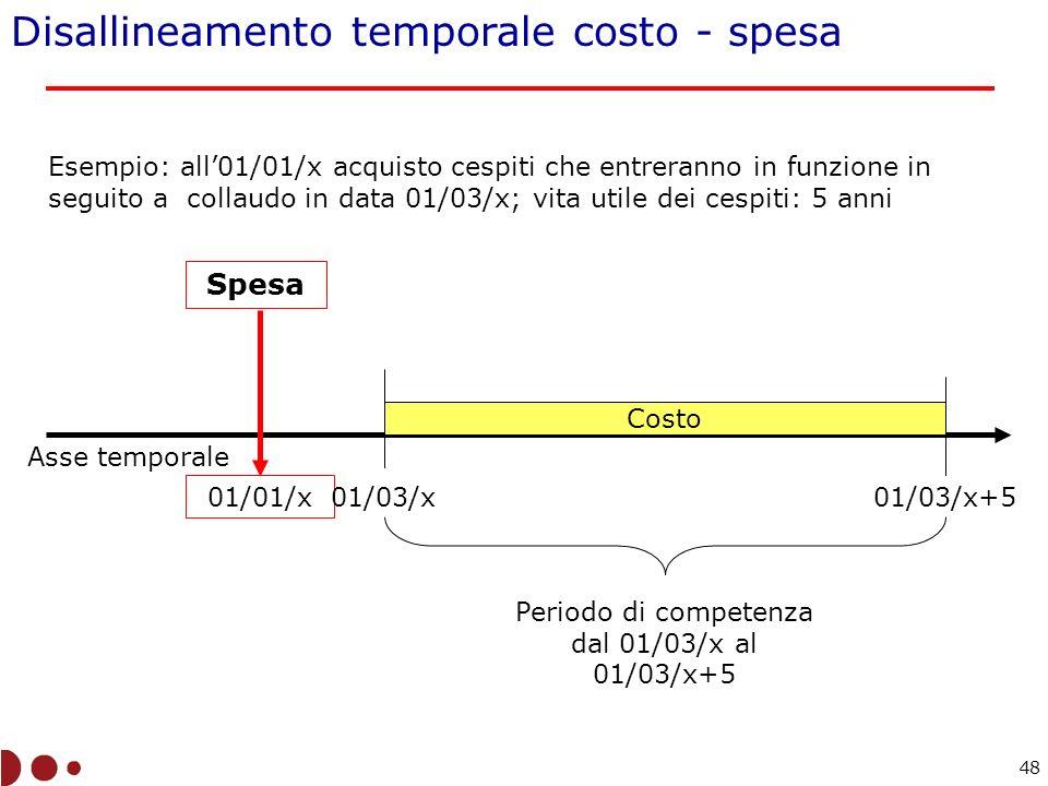 Periodo di competenza dal 01/03/x al 01/03/x+5