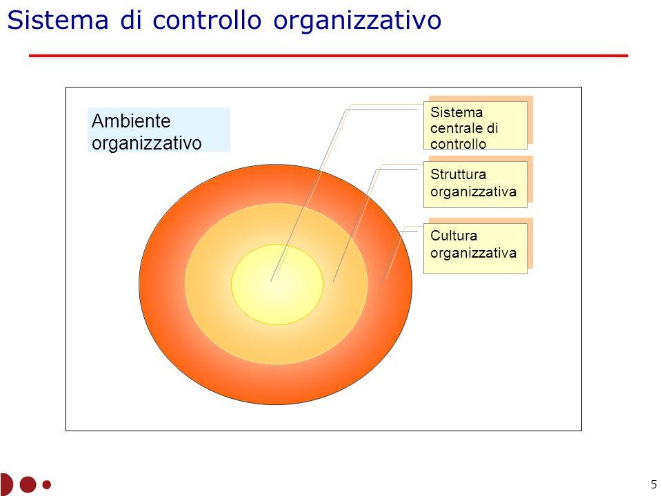 Sistema di controllo organizzativo