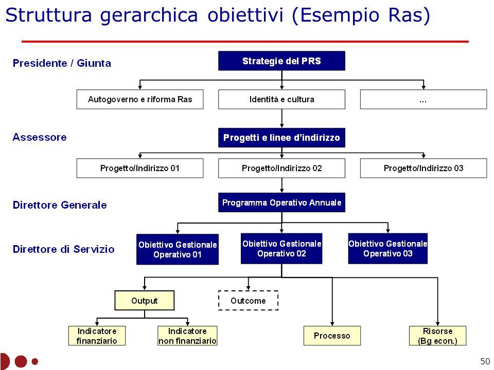 Struttura gerarchica obiettivi (Esempio Ras)