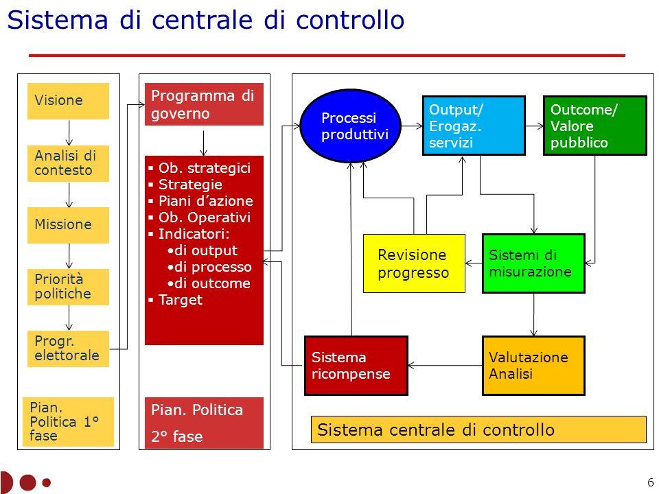 Sistema di centrale di controllo