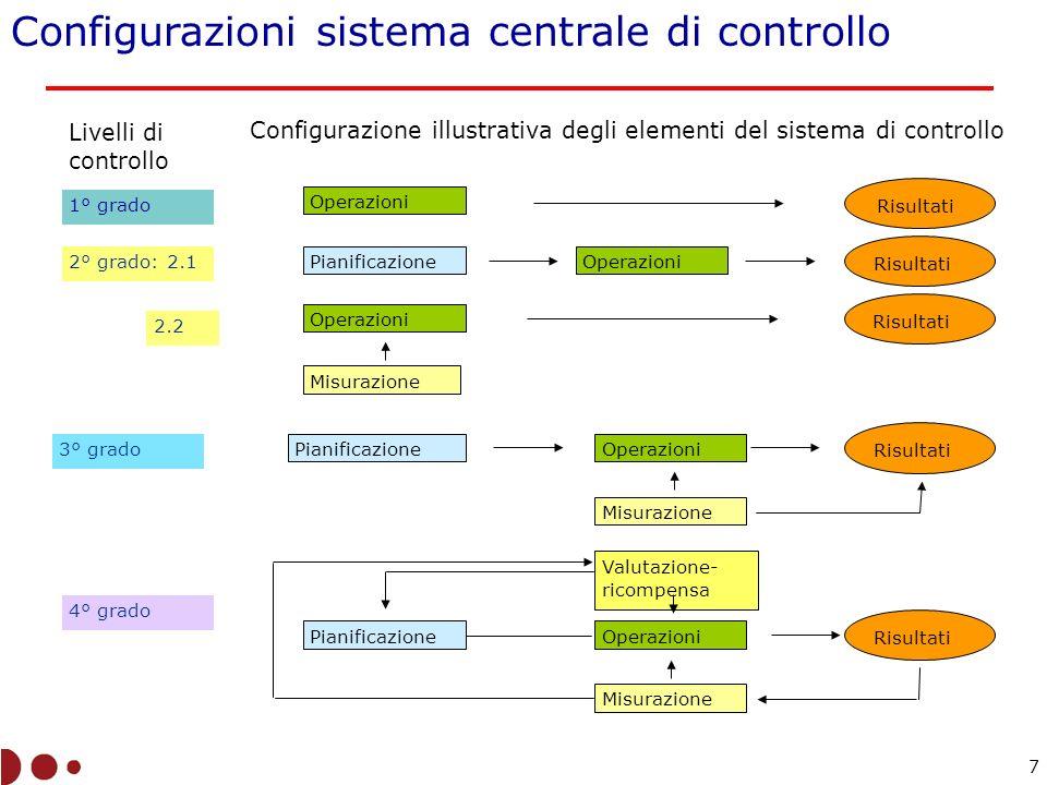 Configurazioni sistema centrale di controllo