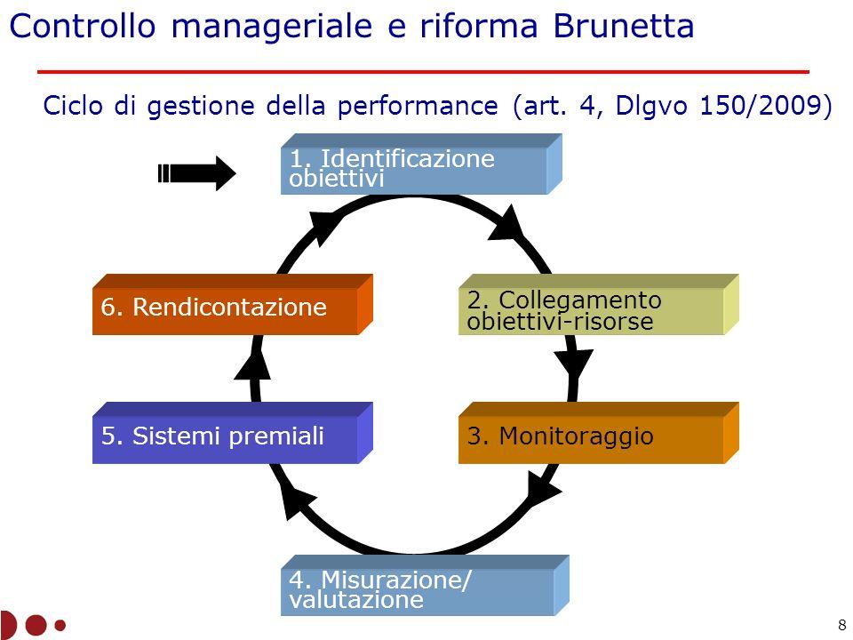 Ciclo di gestione della performance (art. 4, Dlgvo 150/2009)