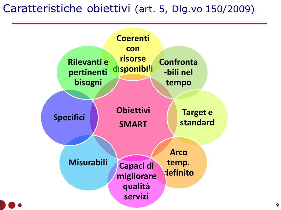 Caratteristiche obiettivi (art. 5, Dlg.vo 150/2009)