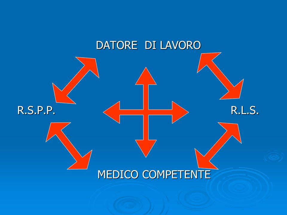 DATORE DI LAVORO R.S.P.P. R.L.S.