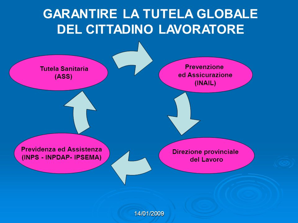 GARANTIRE LA TUTELA GLOBALE DEL CITTADINO LAVORATORE