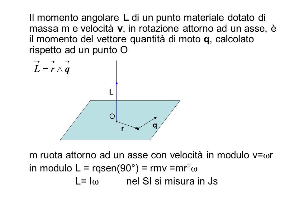 m ruota attorno ad un asse con velocità in modulo v=wr