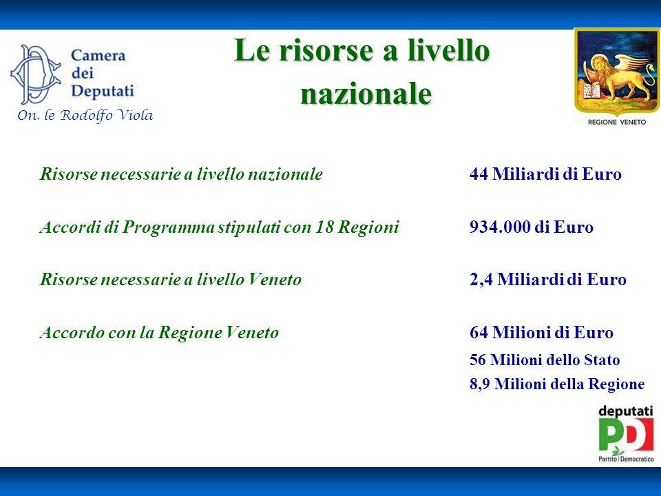 Le risorse a livello nazionale