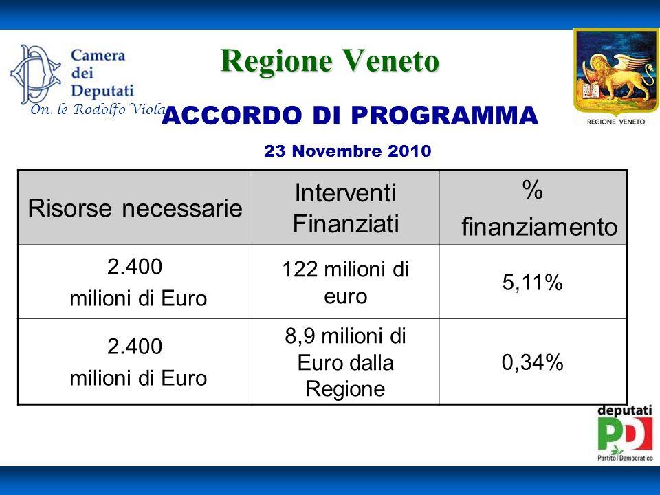 Regione Veneto Interventi Finanziati % Risorse necessarie