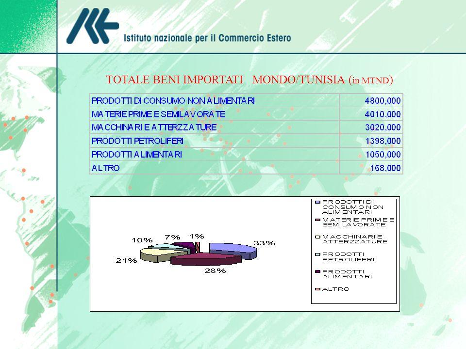 TOTALE BENI IMPORTATI MONDO/TUNISIA (in MTND)