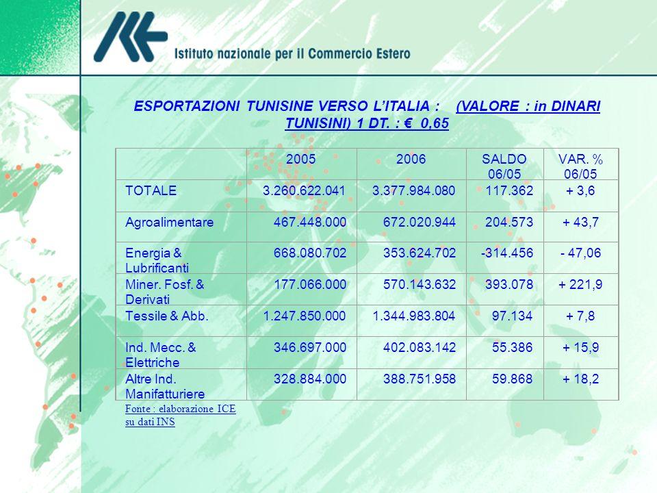 ESPORTAZIONI TUNISINE VERSO L'ITALIA : (VALORE : in DINARI TUNISINI) 1 DT. : € 0,65
