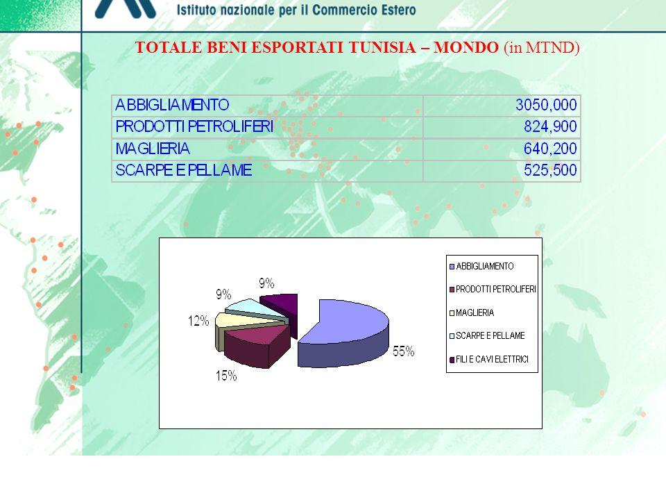TOTALE BENI ESPORTATI TUNISIA – MONDO (in MTND)