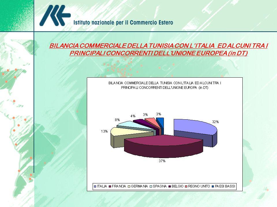 BILANCIA COMMERCIALE DELLA TUNISIA CON L'ITALIA ED ALCUNI TRA I PRINCIPALI CONCORRENTI DELL'UNIONE EUROPEA (in DT)