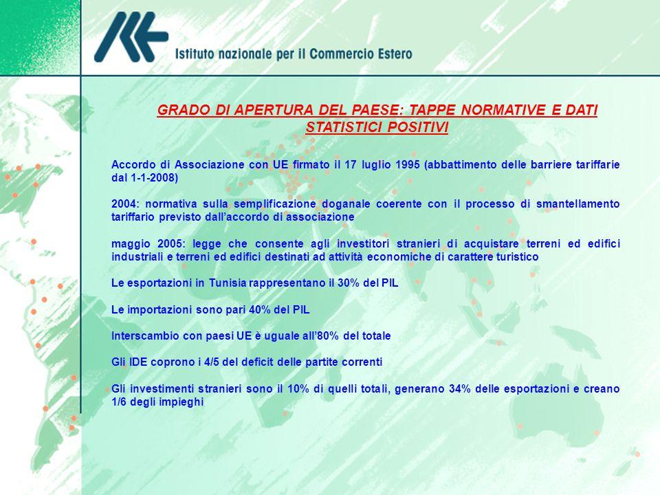GRADO DI APERTURA DEL PAESE: TAPPE NORMATIVE E DATI STATISTICI POSITIVI.