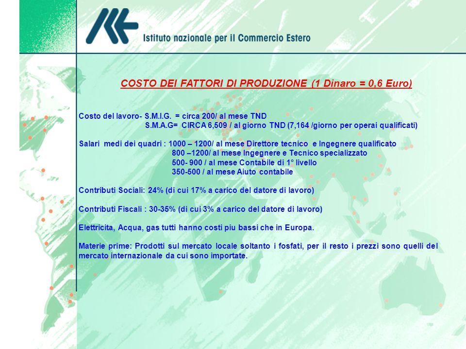 COSTO DEI FATTORI DI PRODUZIONE (1 Dinaro = 0,6 Euro)