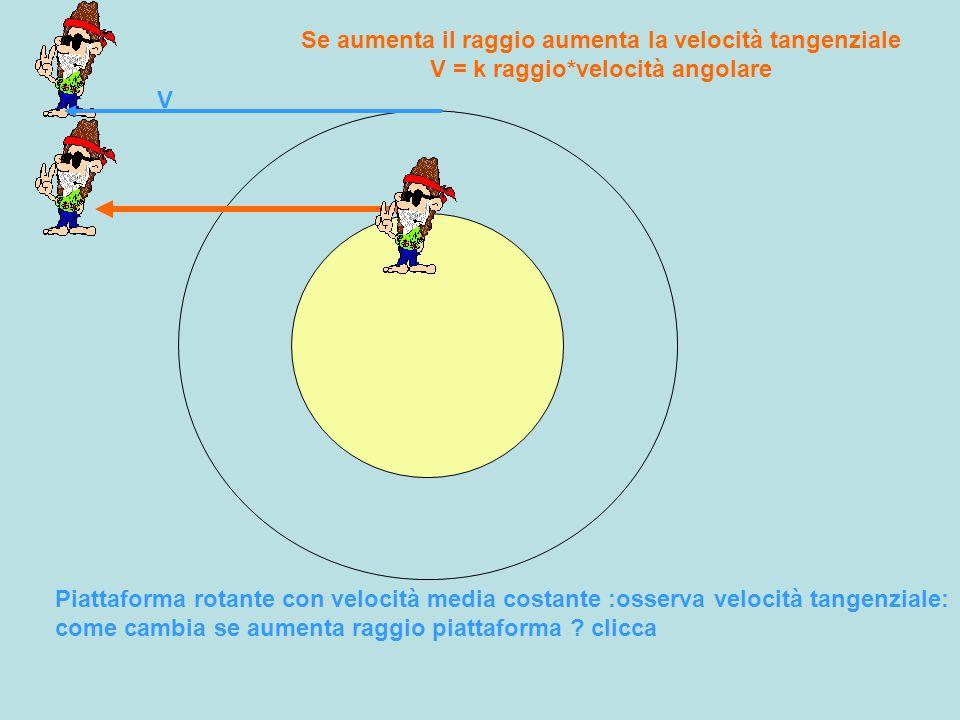 Se aumenta il raggio aumenta la velocità tangenziale V = k raggio
