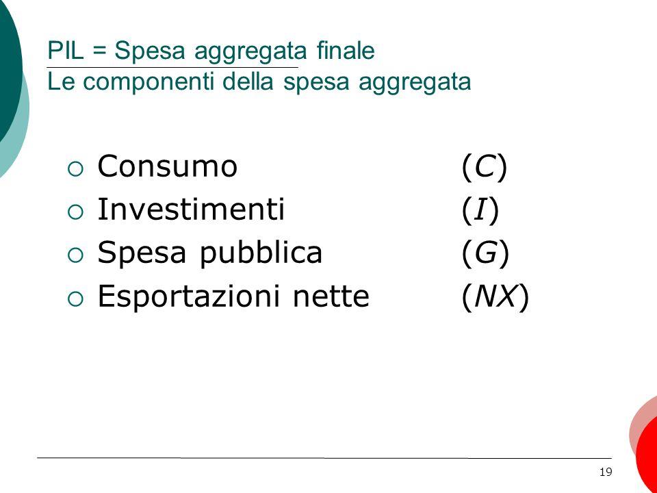 PIL = Spesa aggregata finale Le componenti della spesa aggregata