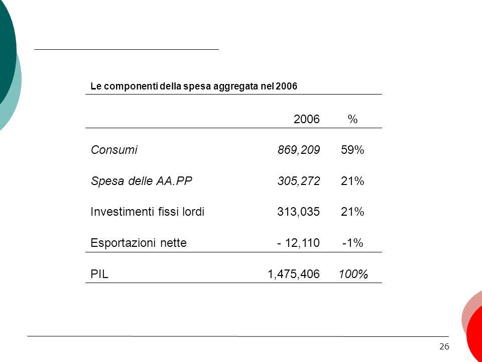 Investimenti fissi lordi 305,272 Spesa delle AA.PP 59% 869,209 Consumi