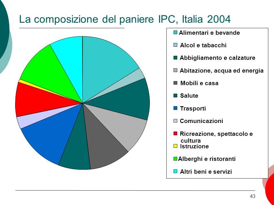 La composizione del paniere IPC, Italia 2004
