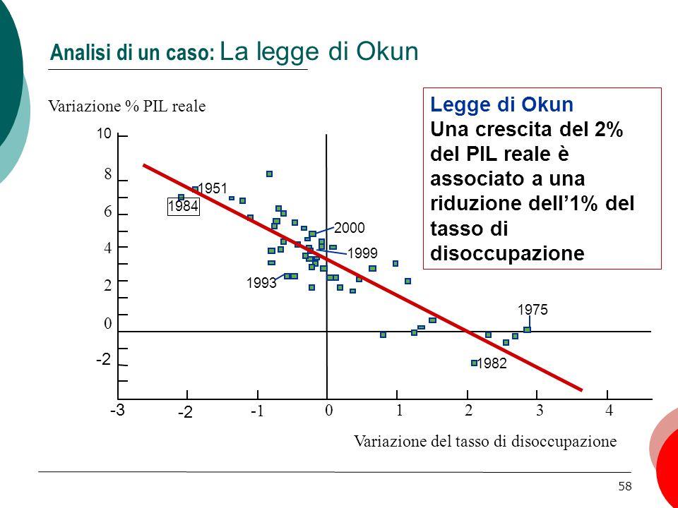 Analisi di un caso: La legge di Okun