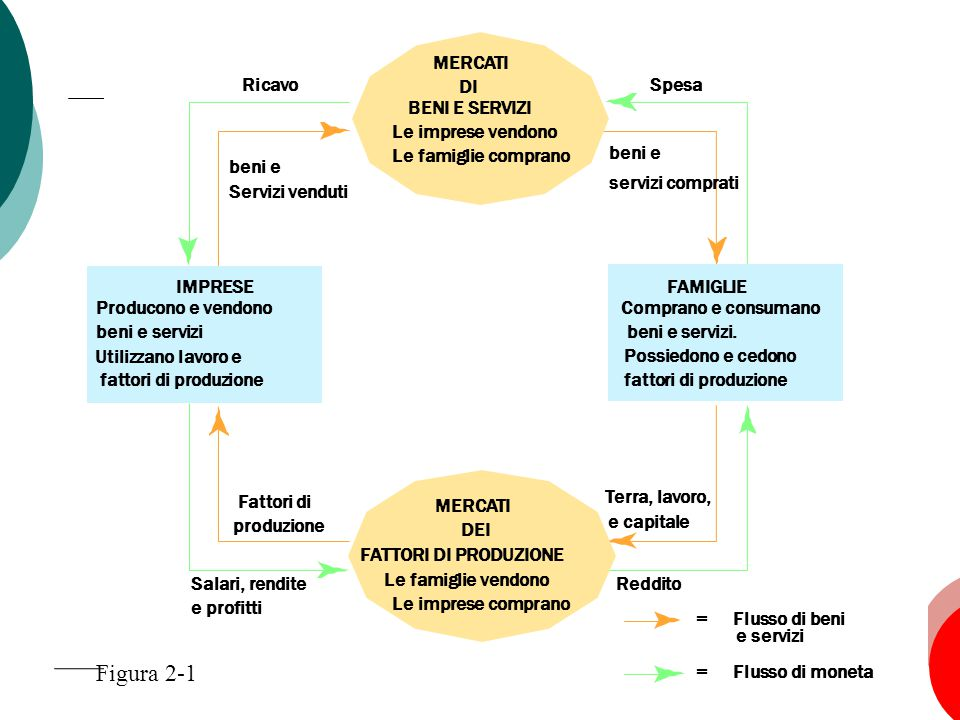 Figura 2-1 Spesa beni e servizi comprati Ricavo Servizi venduti