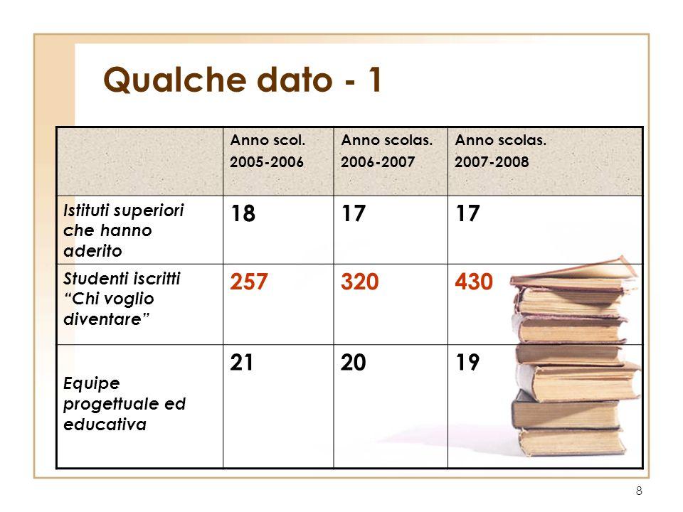 Qualche dato - 1 Anno scol. 2005-2006. Anno scolas. 2006-2007. 2007-2008. Istituti superiori che hanno aderito.