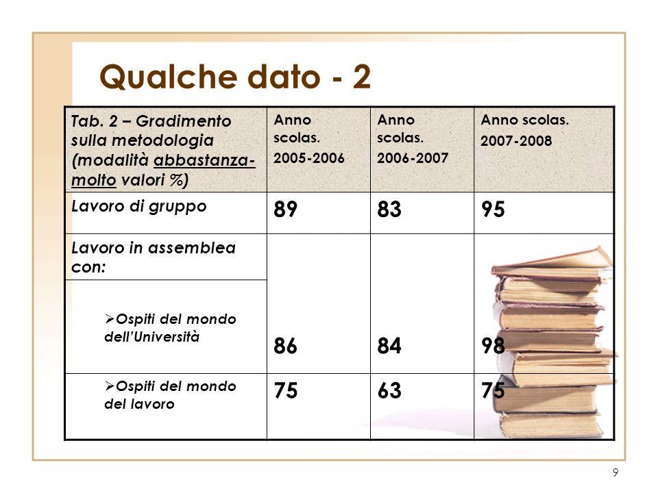 Qualche dato - 2 Tab. 2 – Gradimento sulla metodologia (modalità abbastanza-molto valori %) Anno scolas.