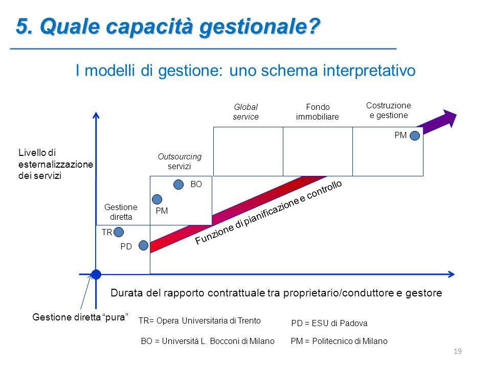 5. Quale capacità gestionale