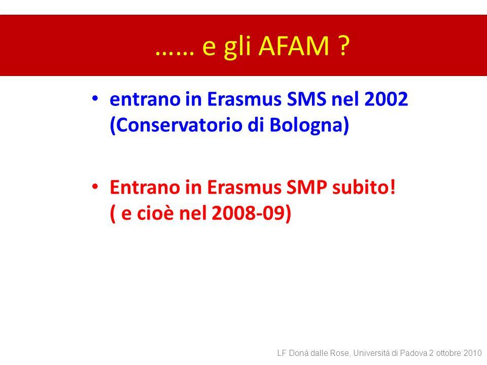 …… e gli AFAM entrano in Erasmus SMS nel 2002 (Conservatorio di Bologna) Entrano in Erasmus SMP subito! ( e cioè nel 2008-09)