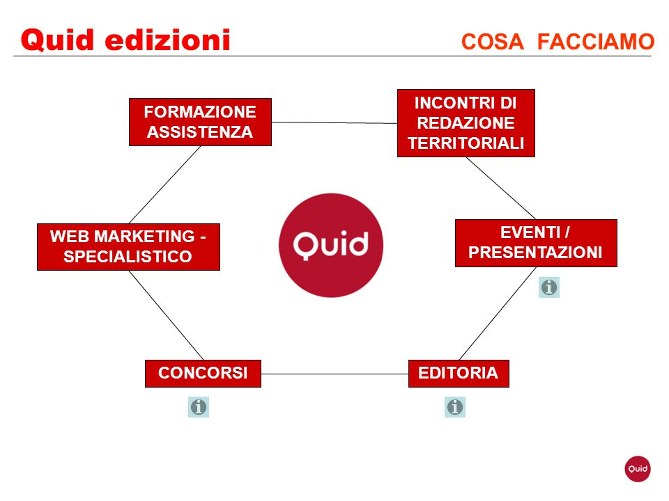 Quid edizioni COSA FACCIAMO INCONTRI DI REDAZIONE TERRITORIALI