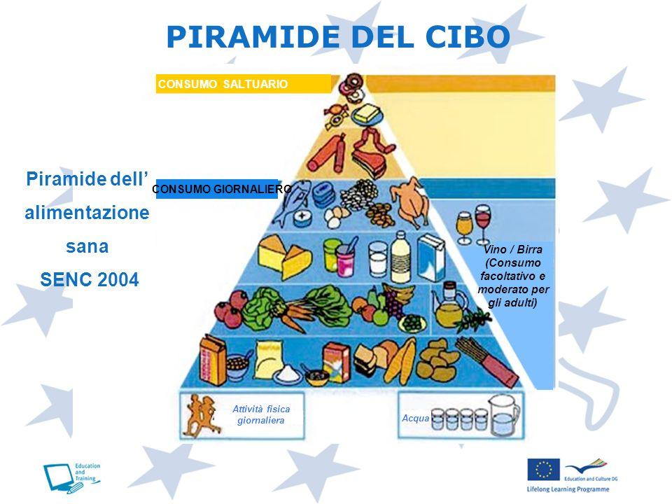 PIRAMIDE DEL CIBO Piramide dell' alimentazione sana SENC 2004