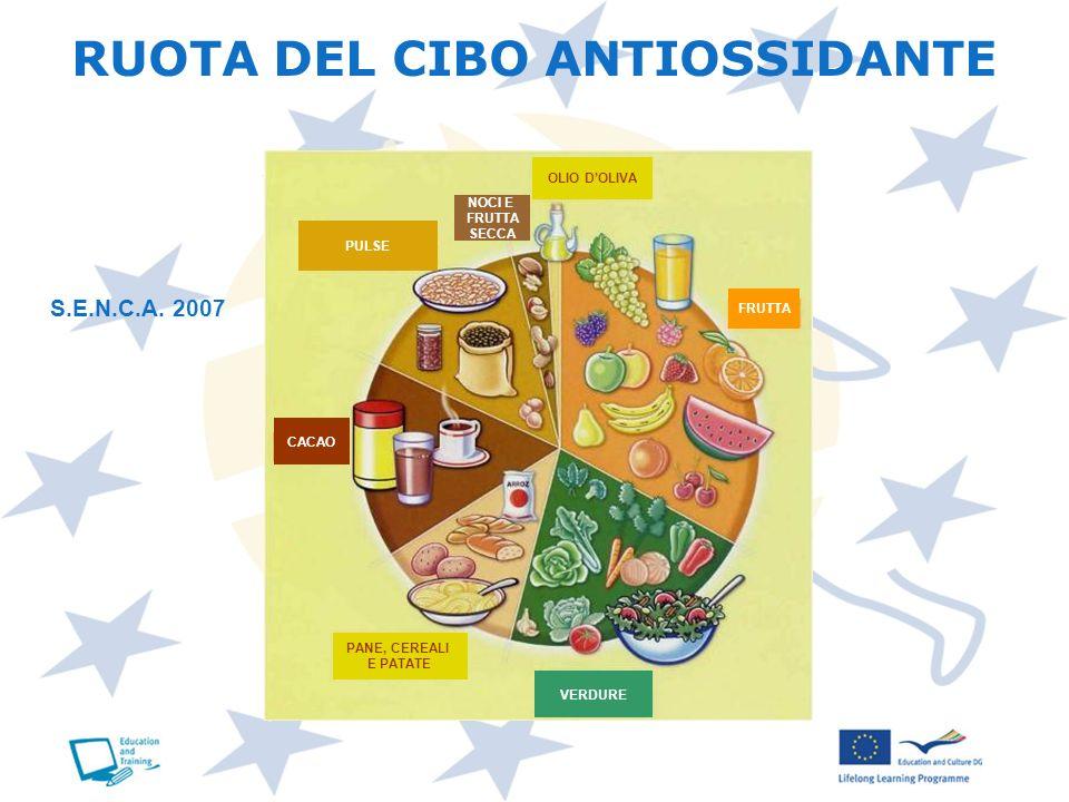 RUOTA DEL CIBO ANTIOSSIDANTE