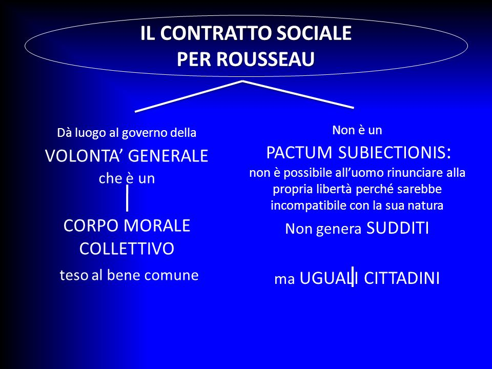 IL CONTRATTO SOCIALE PER ROUSSEAU