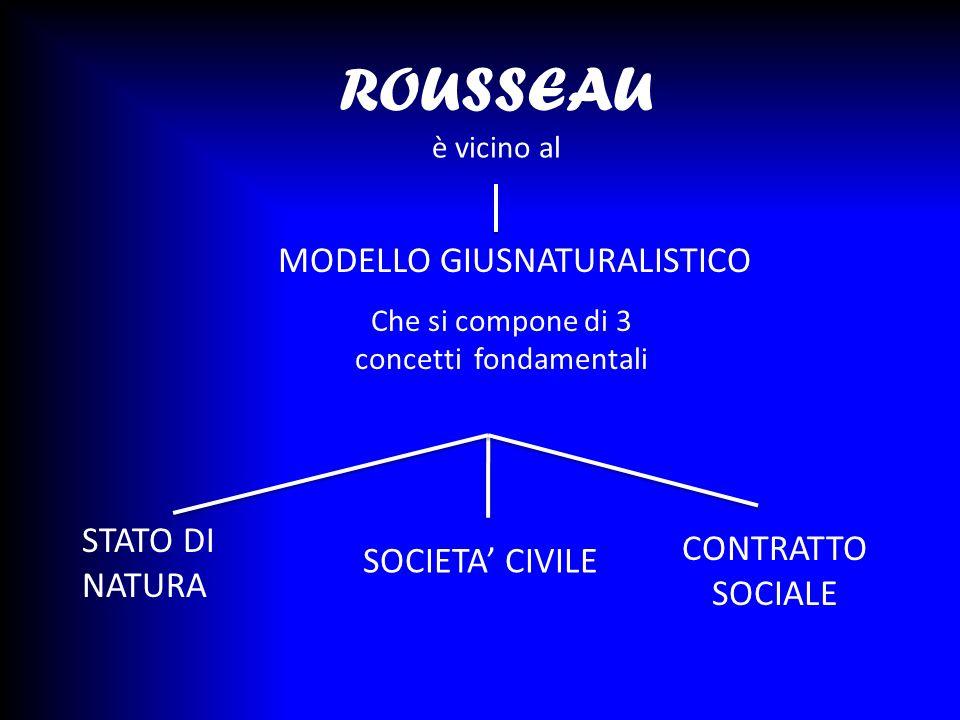 ROUSSEAU è vicino al MODELLO GIUSNATURALISTICO STATO DI