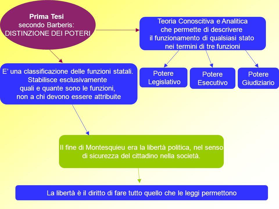 DISTINZIONE DEI POTERI Teoria Conoscitiva e Analitica