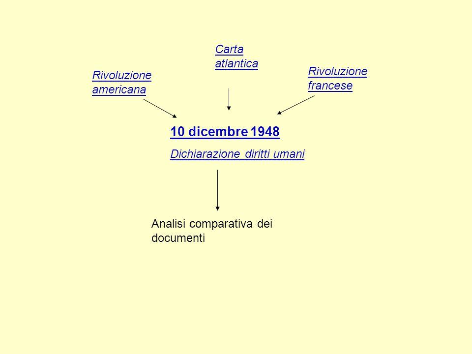 10 dicembre 1948 Carta atlantica Rivoluzione francese